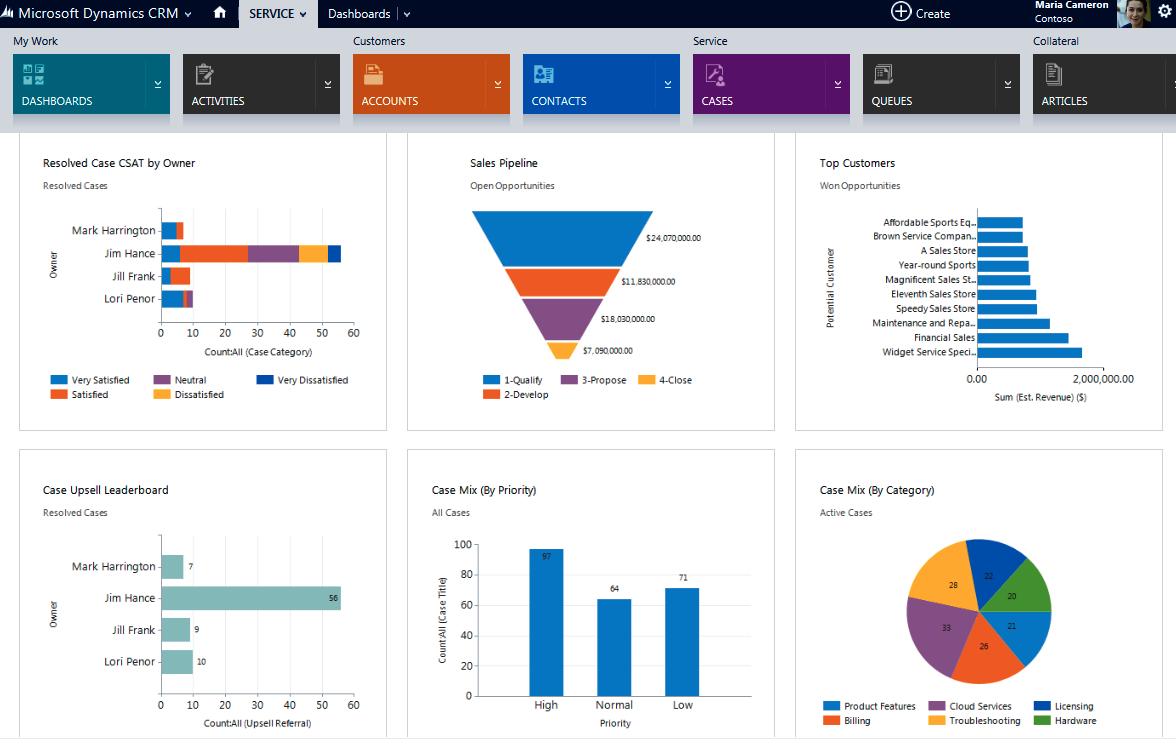 Microsoft Dynamics CRM applications