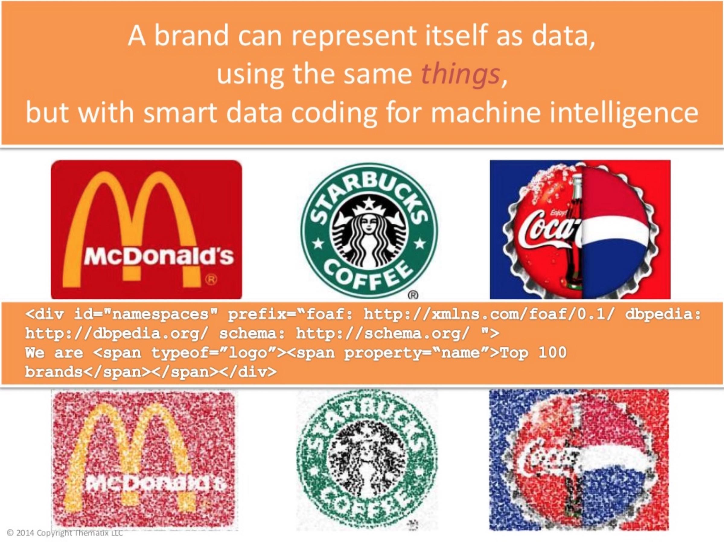 Smart data coding