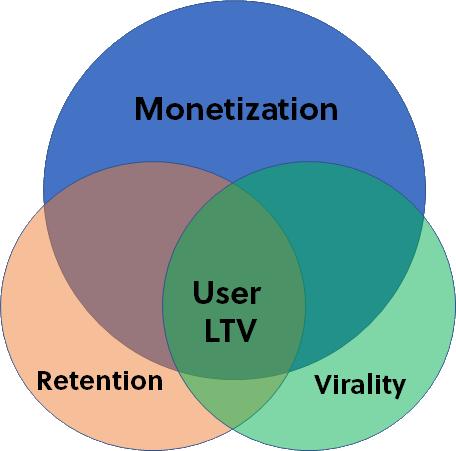 Ltv diagram