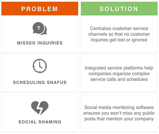 customer service problems solutions