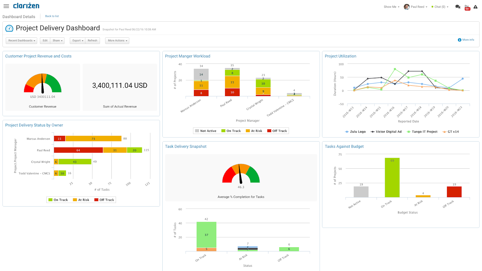 Project delivery reporting dashboard in Clarizen