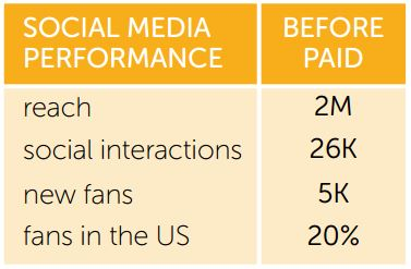 Content Marketers, Paid Social