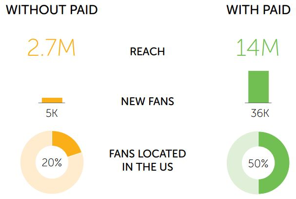Content Marketing, Paid Social