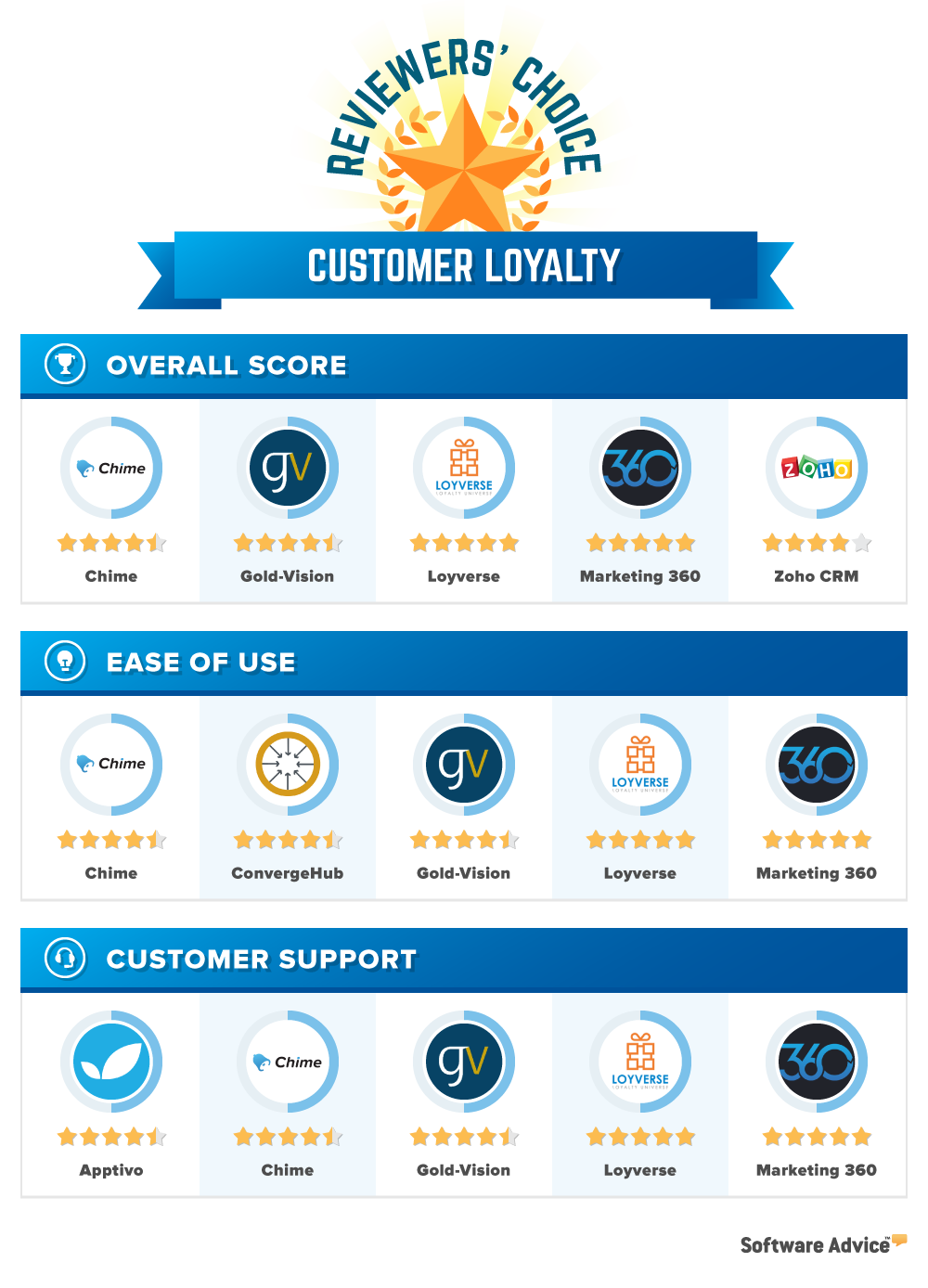 customer loyalty reviewers choice