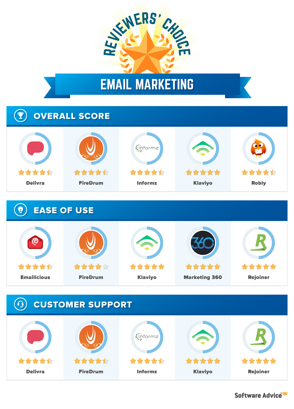 email marketing reviewers choice