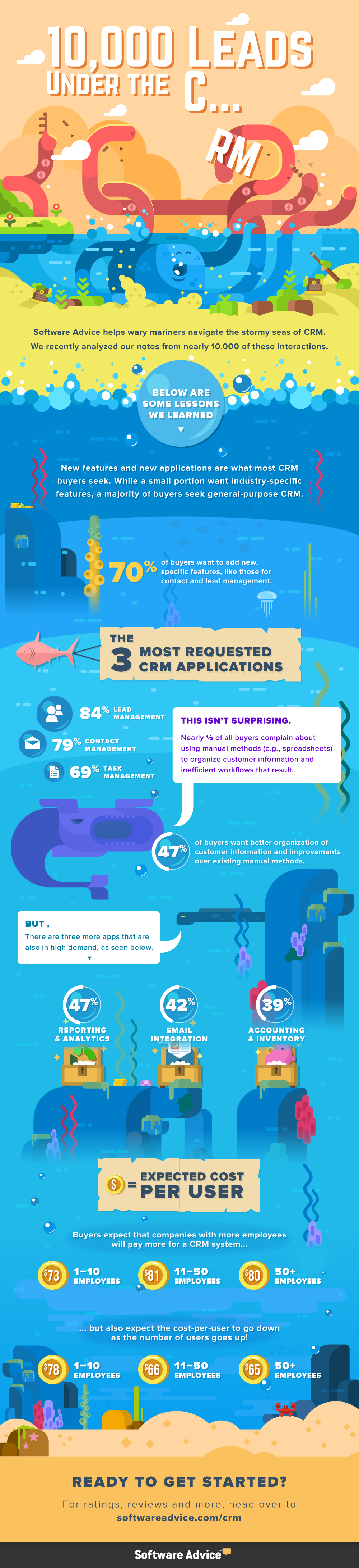 crm leads infographic