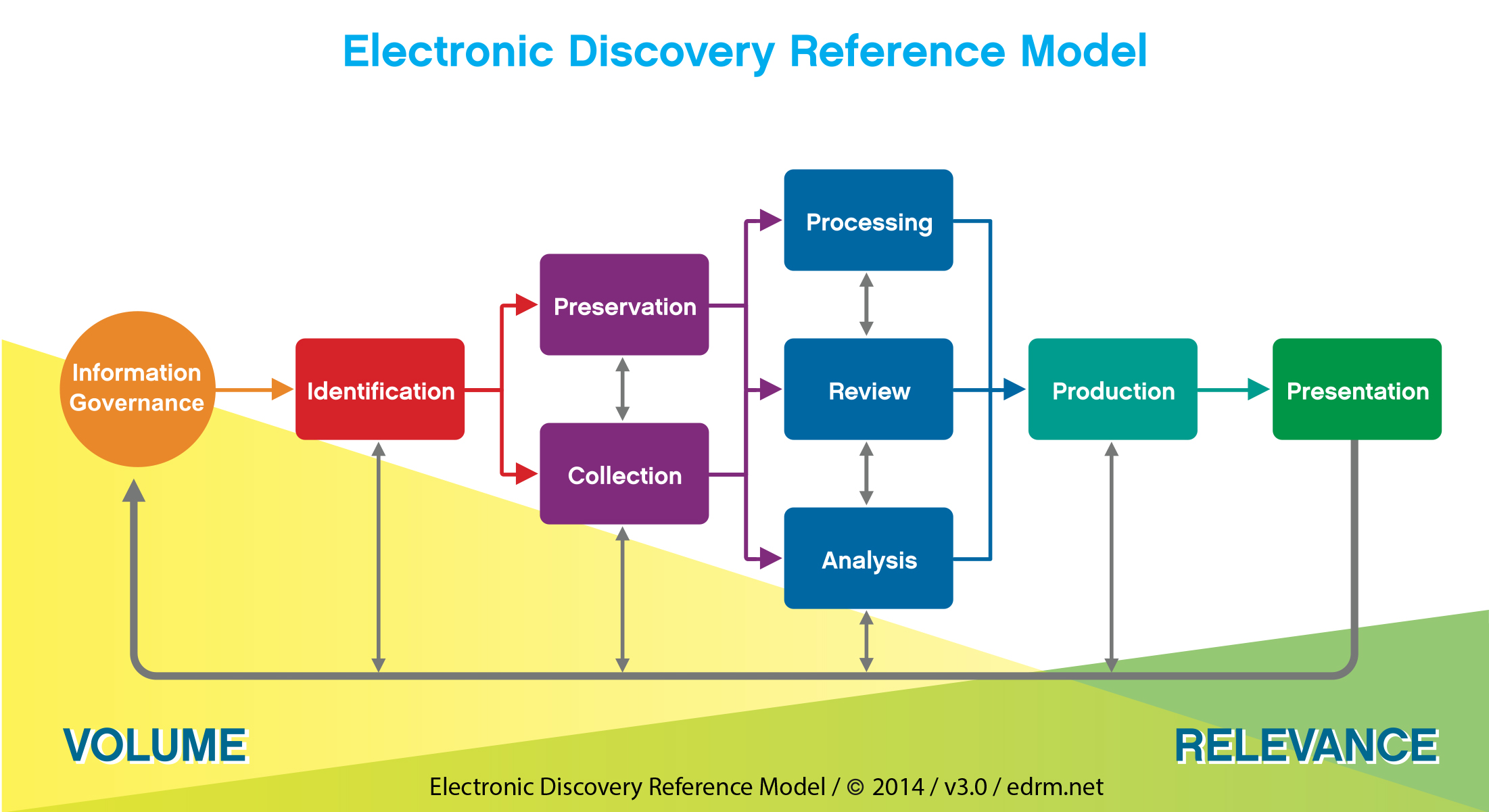 Source: EDRM diagram and reference guide