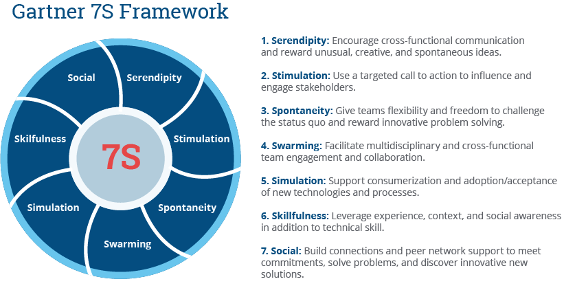 The Gartner 7S Framework can help organizations develop their project talent and mature their project management capability.