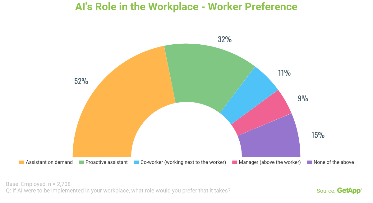 AI's role in the workplace—worker preference