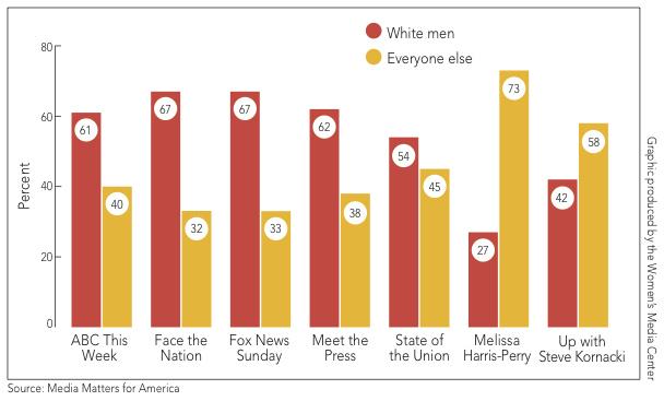 underrepresented women