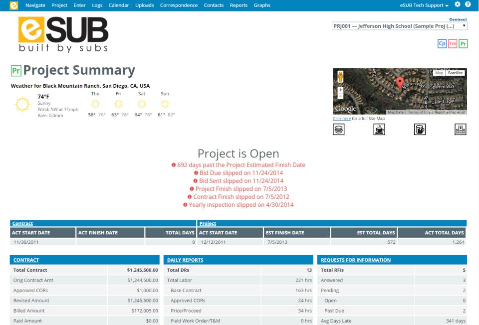 eSUB project summary dashboard