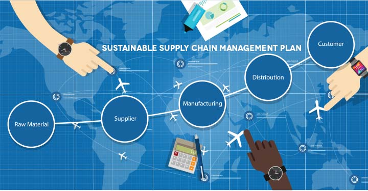 Hands pointing to planes on a map with the steps for a sustainable supply chain management plan, including raw material, supplier, manufacturing, distribution, and customer