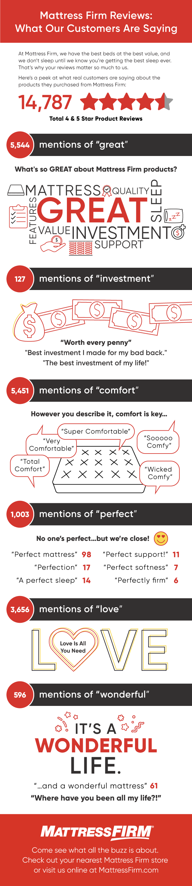 Mattress Brand Reviews >> Mattress Reviews What Real People Are Saying About Our Mattresses