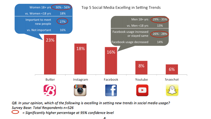 Butter, content marketing, facebook, Instagram, left, Millennials, Snapchat, social media marketing