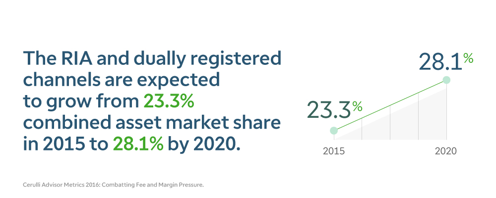 the RIA and dually registered channels are expected to grow from 23.3 percent combined asset market share in 2015 to 28.1 percent by 2020