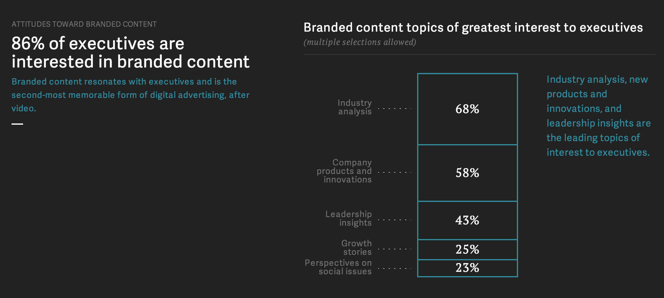 10 More Charts That Are Changing Content Marketing — Contently