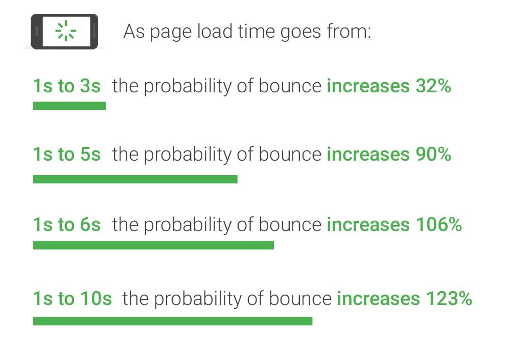 Google mobile landing page statistics