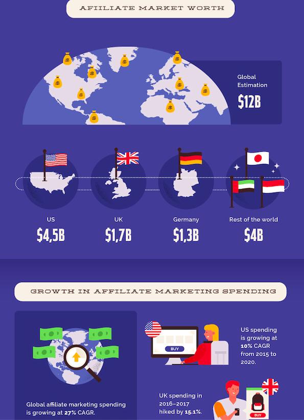 affiliate market worth