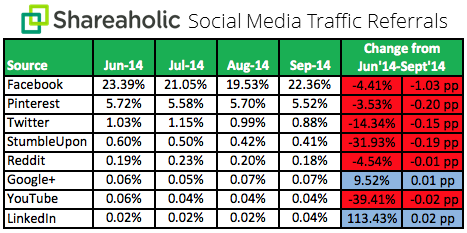 Content marketing, social media traffic referrals