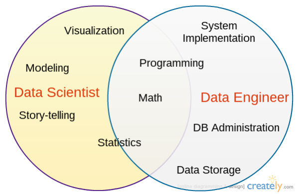 3 data careers decoded and what it means for you udacity - Database Engineers