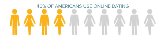 40% of americans use online dating