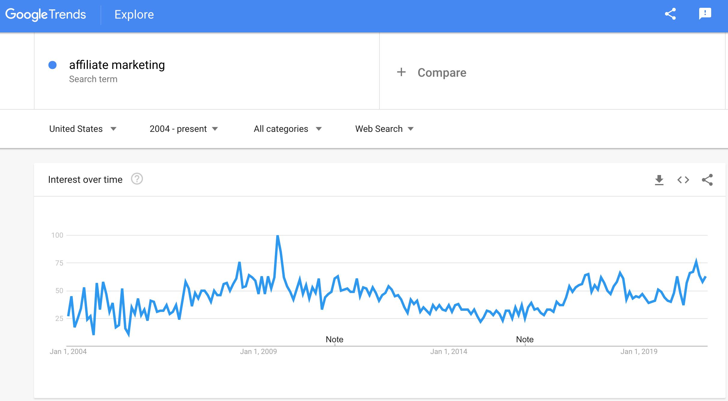 联盟营销趋势