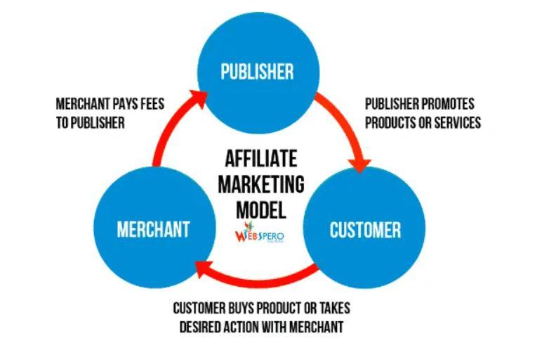 联盟营销模式