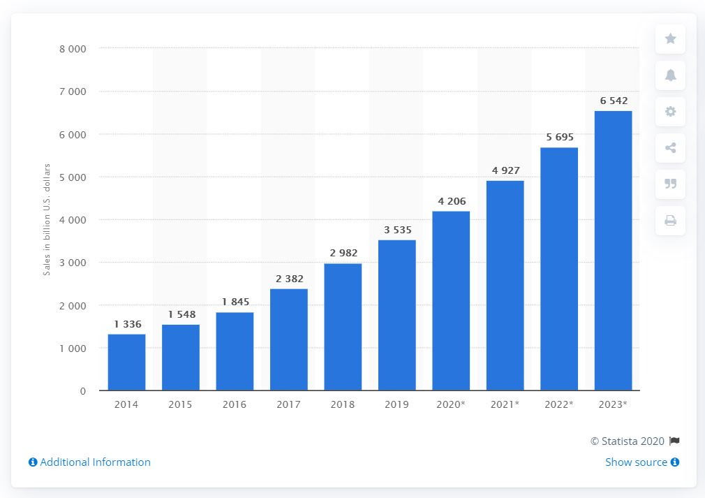Statista - e-commerce market growth
