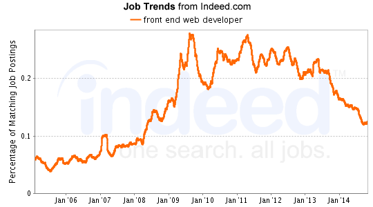 Web Developer Hiring Trends, and What They Mean For You