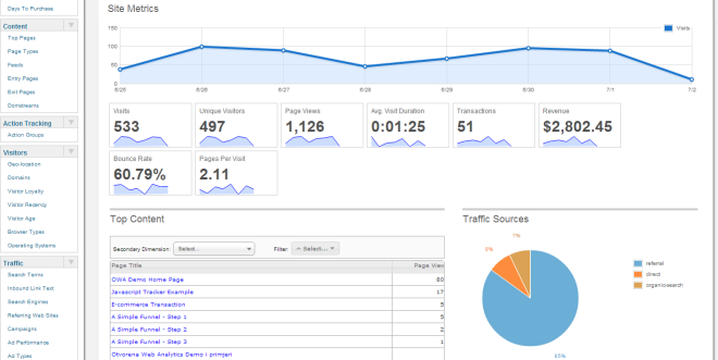 The Top 10 Free Content Analytics Tools