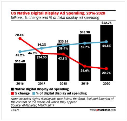 Us native display ad spending 2016-2020