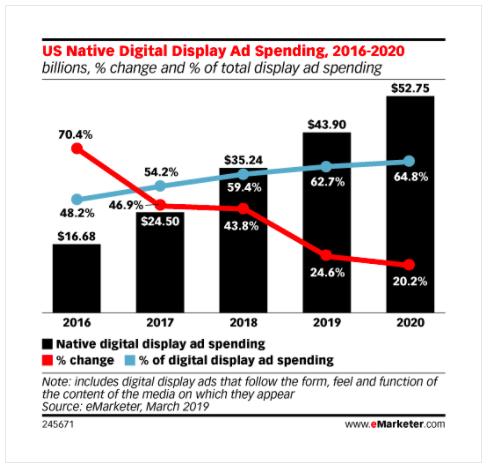 Us native display ad spending 2016-2020