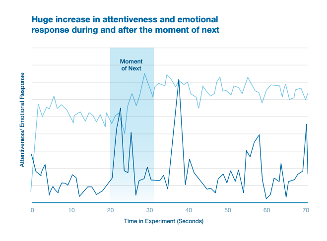 increase in attentiveness and emotional response
