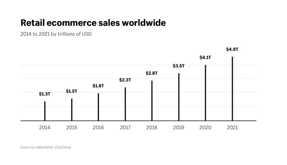 retail ecommerce sales growth over time