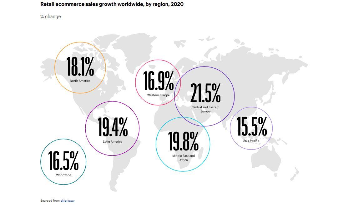 零售电子商务随着时间的推移而增长