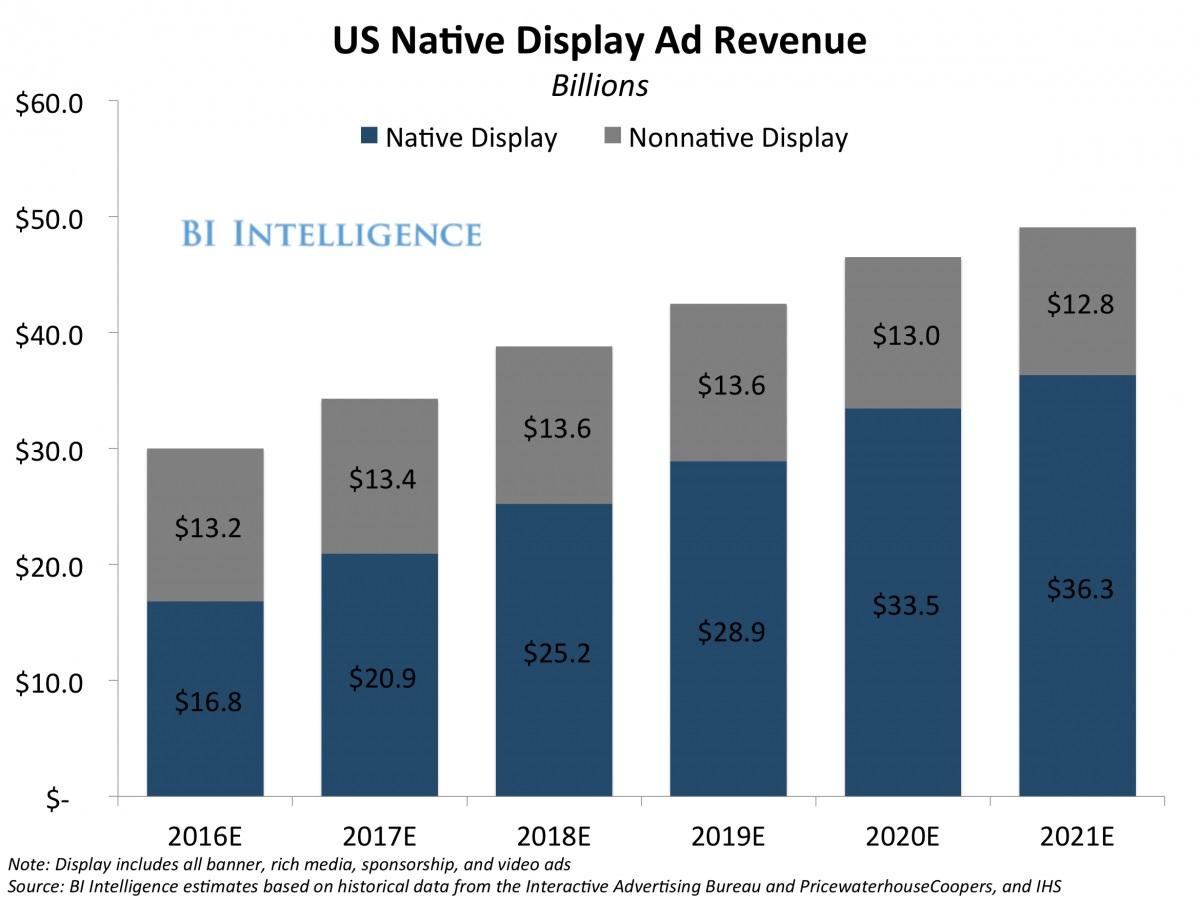 美国本机广告显示收入