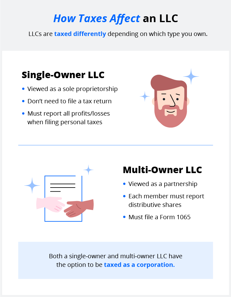 infographic how taxes affect an LLC