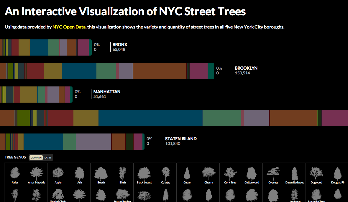 15 Data Visualizations That Will Blow Your Mind | Udacity