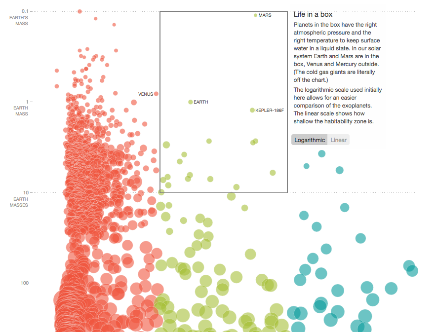 interactive data visualization examples