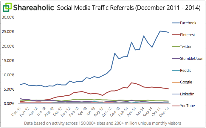 Social_Media_Traffic_Referrals_Report_2011-2014_graph.png
