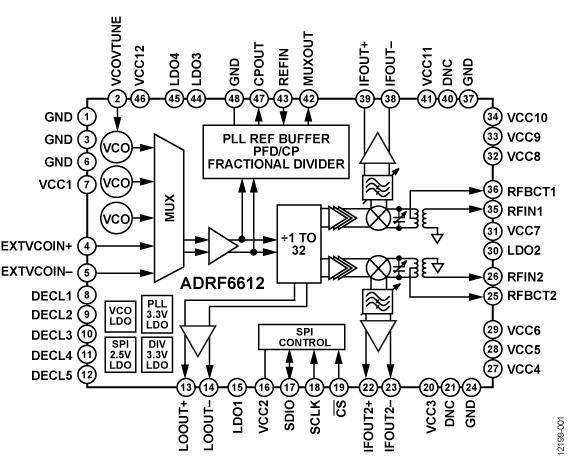 Analog Vendors Extend RF Push with Enhanced GHz-Range Mixers
