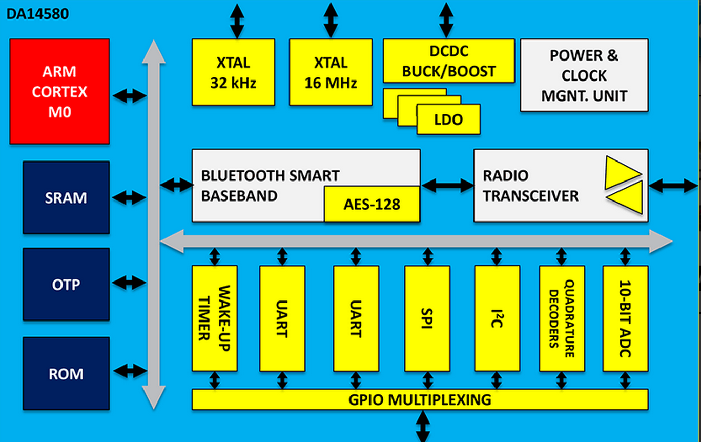 Chip Firms Battle Over Bluetooth for IoT | Electronics360