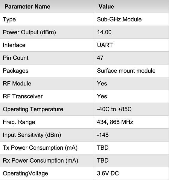 Microchip Debuts First Lora Alliance Wireless Module