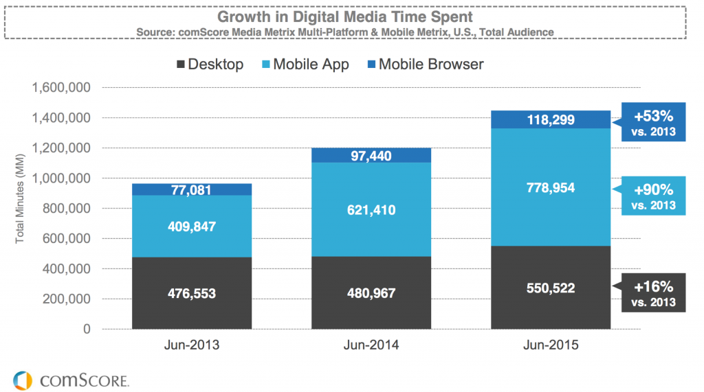 Mobile-Only Content: The Next Big Marketing Trend