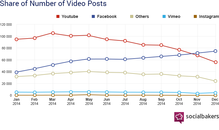 Facebook video shares