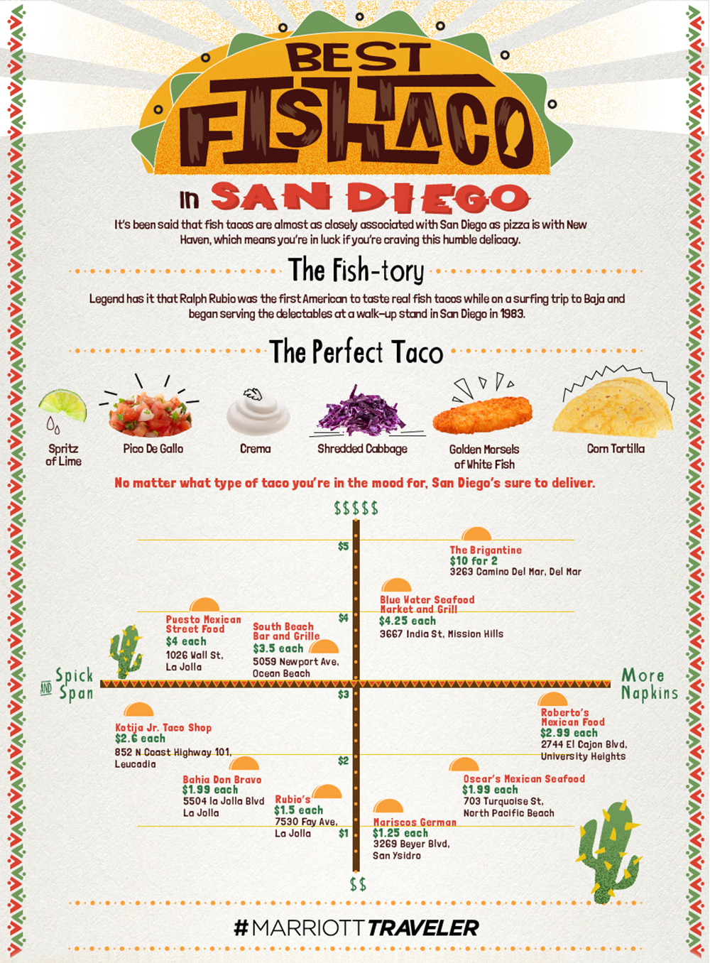 best fish taco in san diego