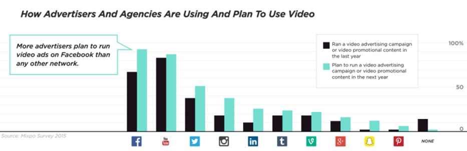 advertisers and agencies use video