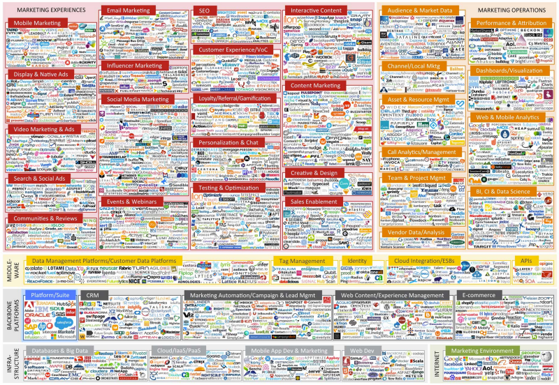 17 Platforms That Will Make You a Better Marketer
