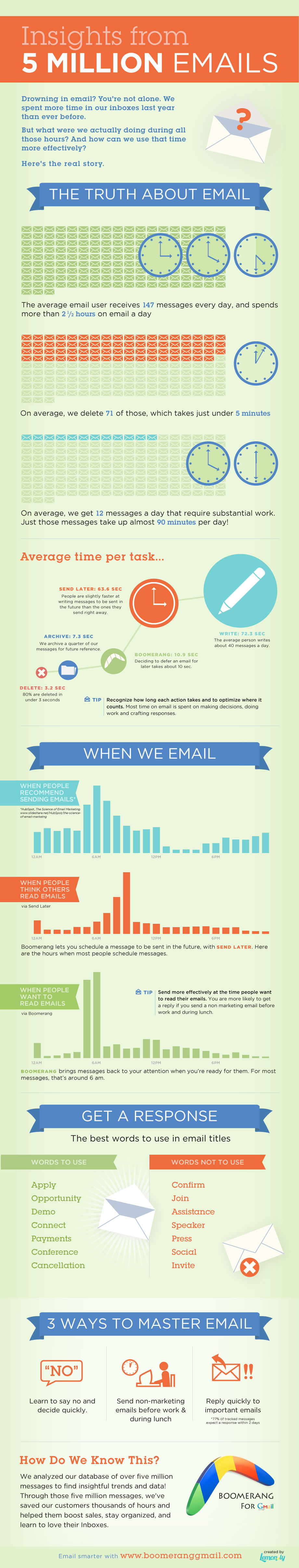 insights-5million-emails
