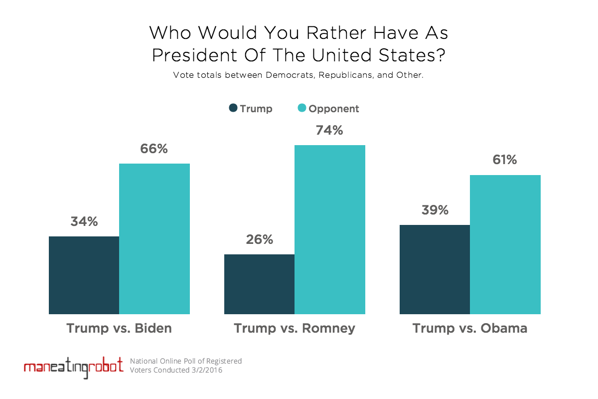 Poll: Trump or opponent